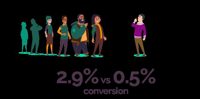 2.9% vs 0.5% conversion
