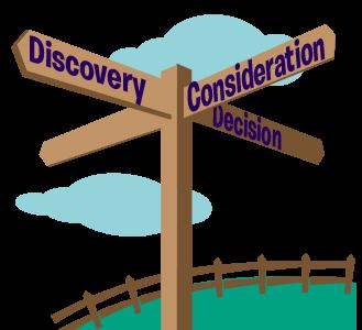 Understanding buyer journeys