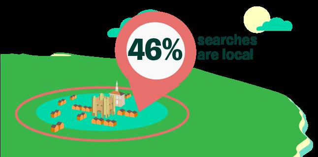 46% searches are local