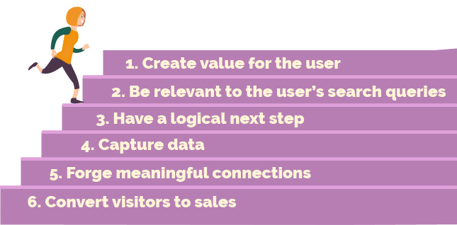 6 Steps. 1. Create value for the user 2. Be relevant to the user's search queries 3. Have a logical next step 4. Capture data 5. Forge meaningful connections 6. Convert visitors to sales