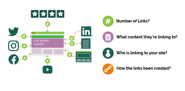 what is a natural link profile?