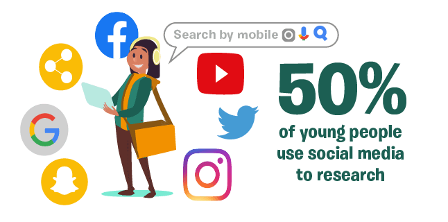 50% of young people use social media to research