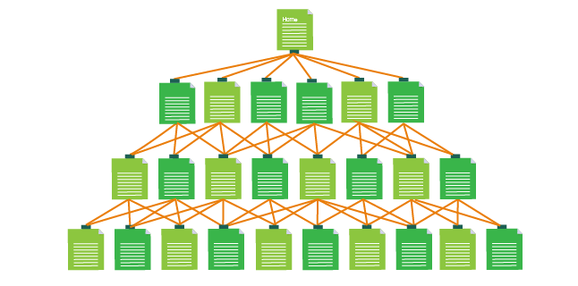 website as pyramid