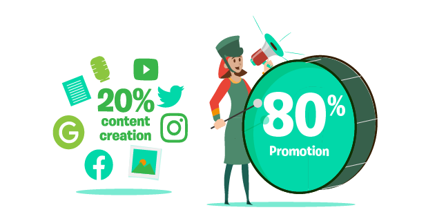 Image: 20% content creation 80% promotion