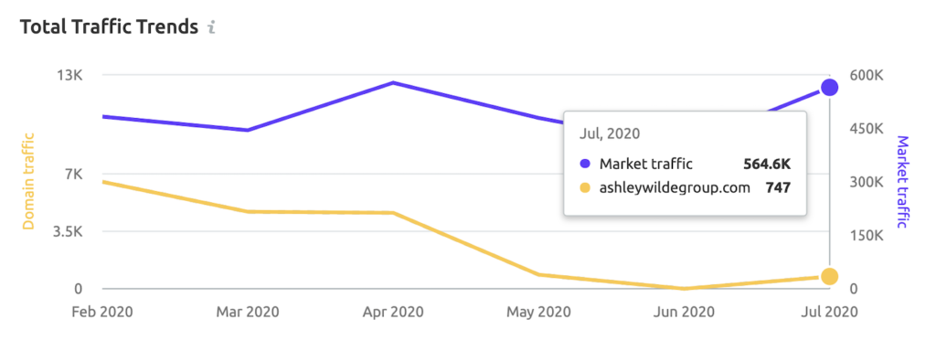 Ashley Wilde Group Vs Market Traffic Growth