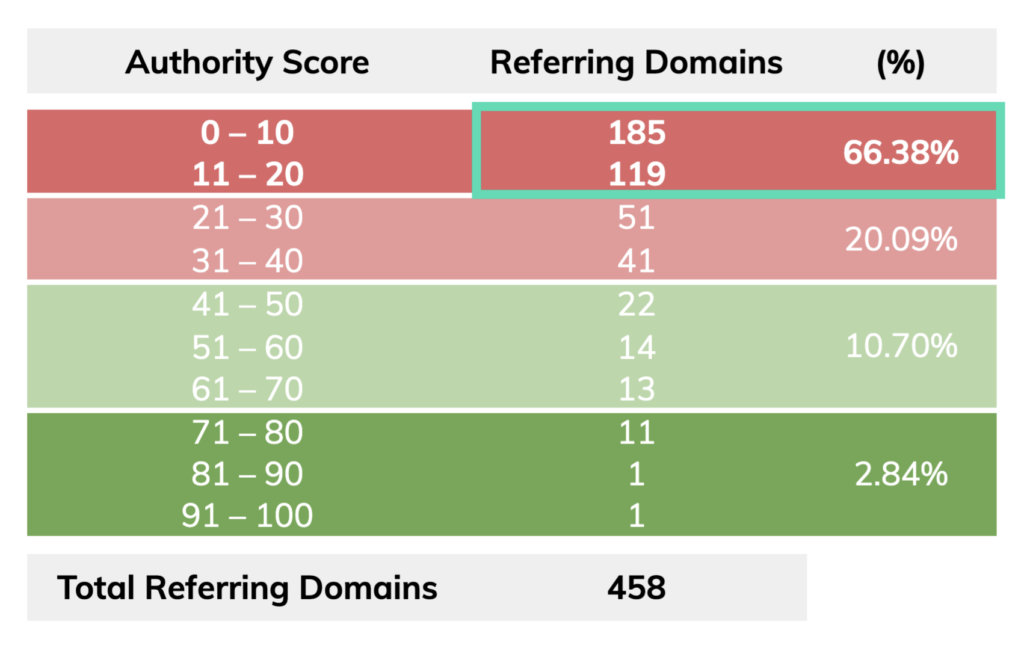 Ashley Wilde Referring Domains and Low Domain Authority Score