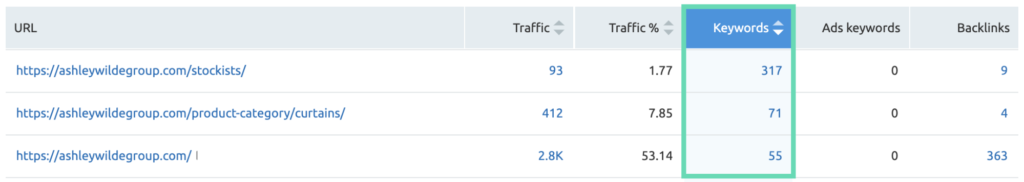 Ashley Wilde Website Top 3 pages based on the number of keywords being ranked for