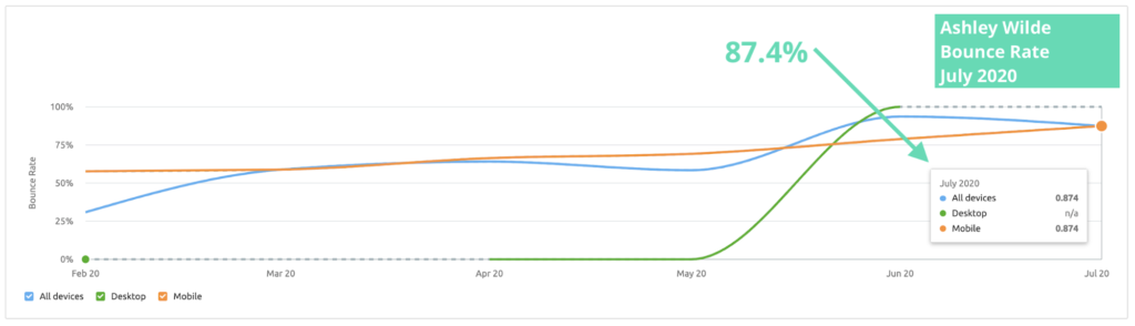 Ashley Wilde Website Analysis Bounce Rate July 2020