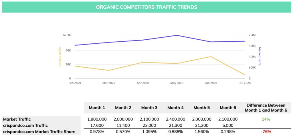 organic competitor traffic Crisp & Co