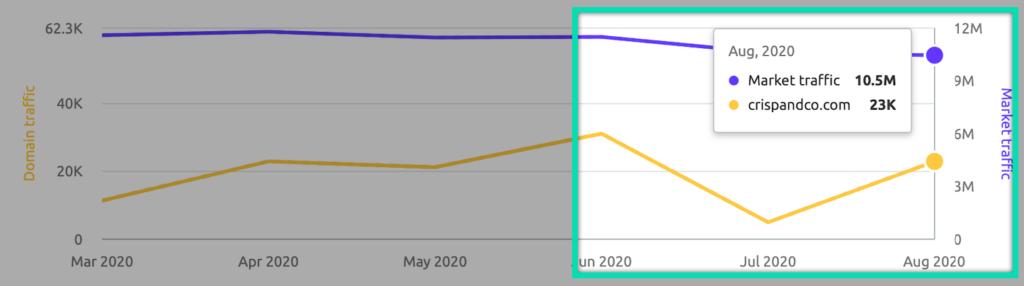 Crisp & Co website increased traffic