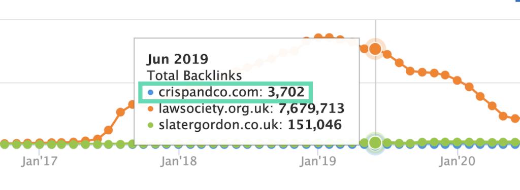 Total backlinks for Crisp & Co