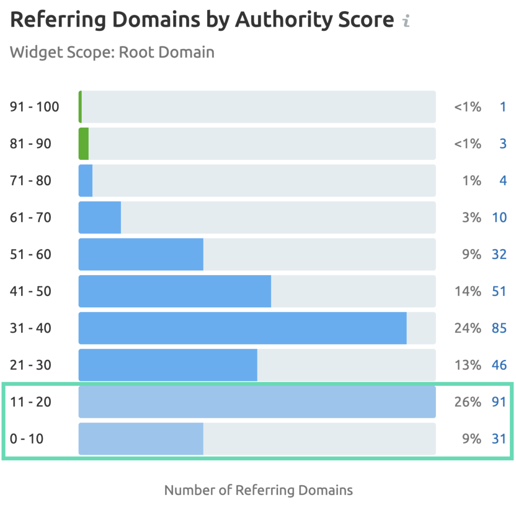referring domains crispandco.com