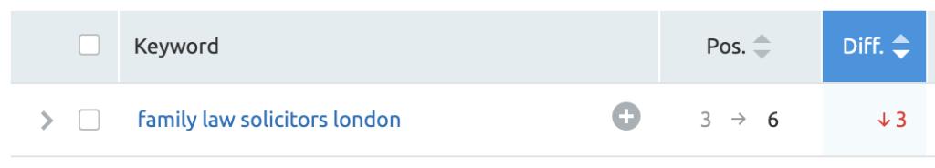 keyword position decrease