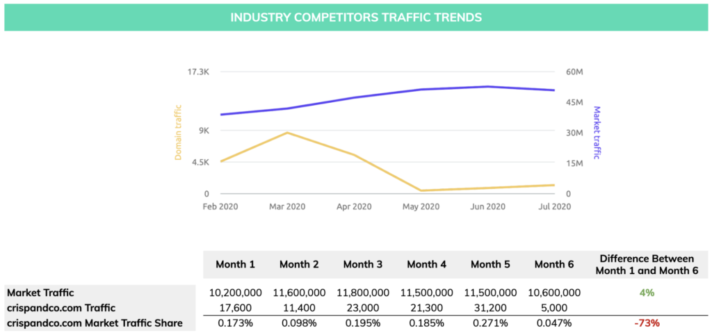 industry competitor traffic crisp & co