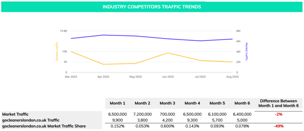 industry competitor traffic