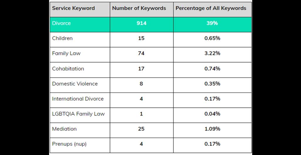 Divorce keyword graph Crisp & Co