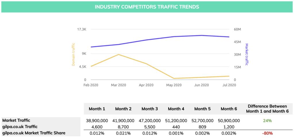 Traffic trends in pet food industry