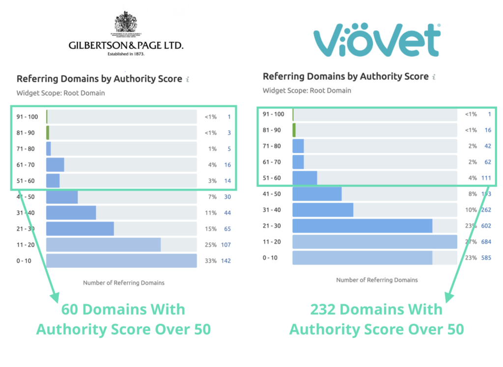 Gilberston & Page versus Viovet Backlink domain authority