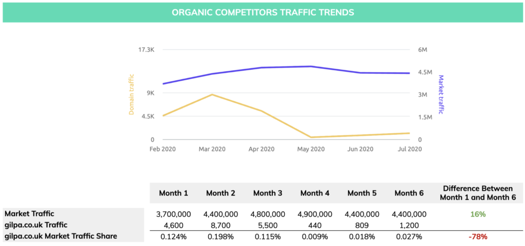 Gilbertson & Page website gilpa.co.uk organic competitor traffic trends