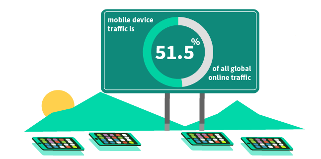 Image: mobile device traffic is 51.5% of all global online traffic
