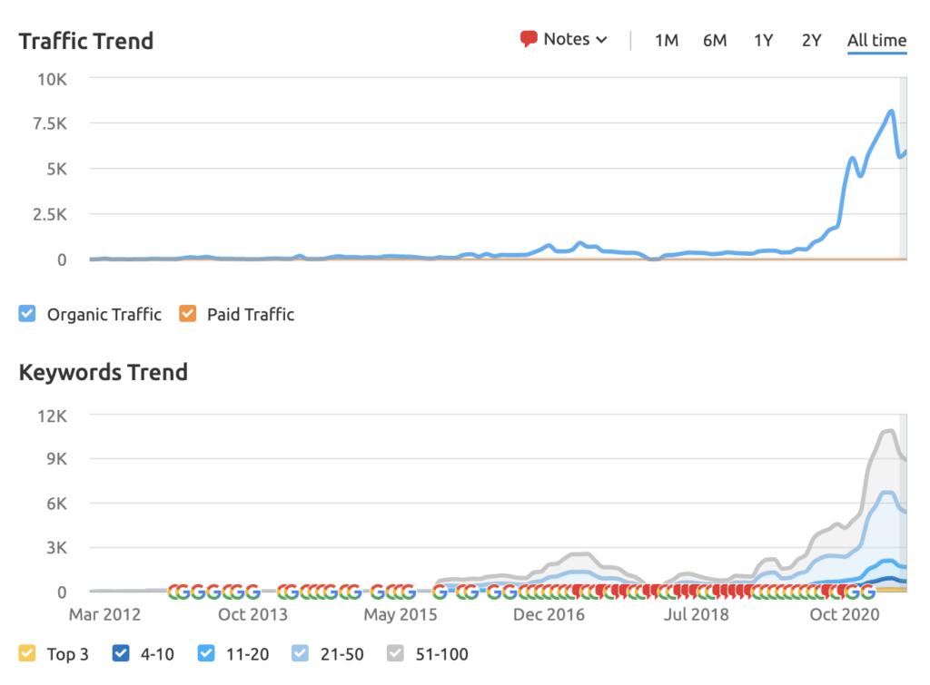backlinking strategies keyowrd and traffic trend for The Adventourist