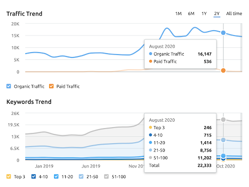 traffic and keywords for Client Earth law firm as a result of backlinking strategies