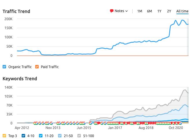 Traffic trend Clifford Chance