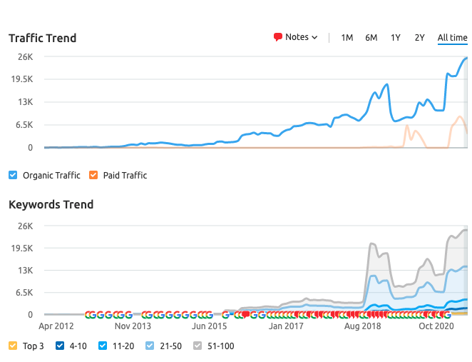 Stowe Family Law Traffic Trend