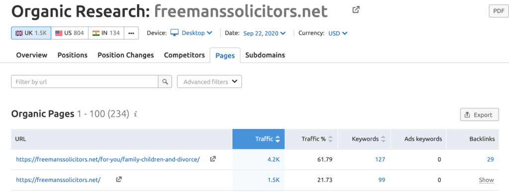 Freemans Solicitors traffic from one single post legal content marketing example
