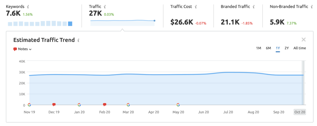 Traffic Trend for legal firm