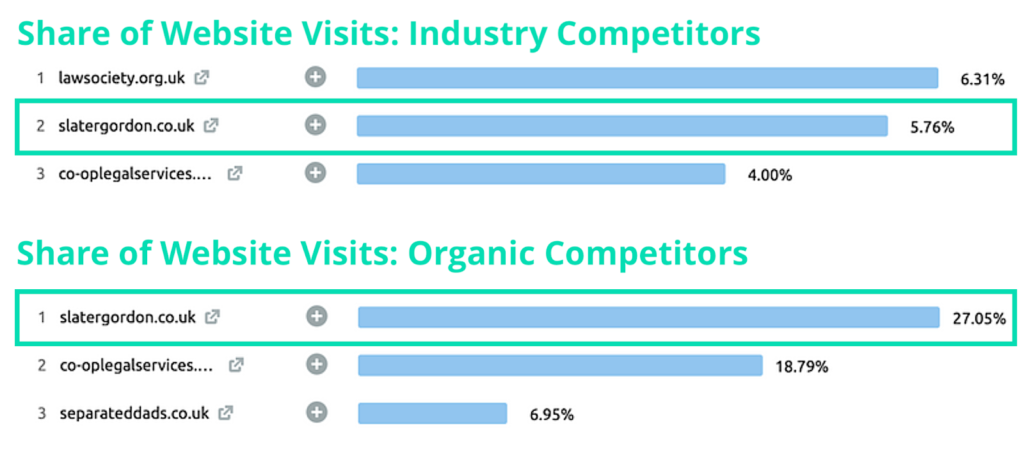 competitor analysis report website visits