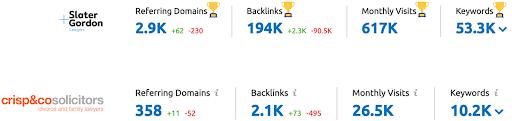 Competitor Analysis Report Backlinks Crisp & Co vs Slater and Gordon