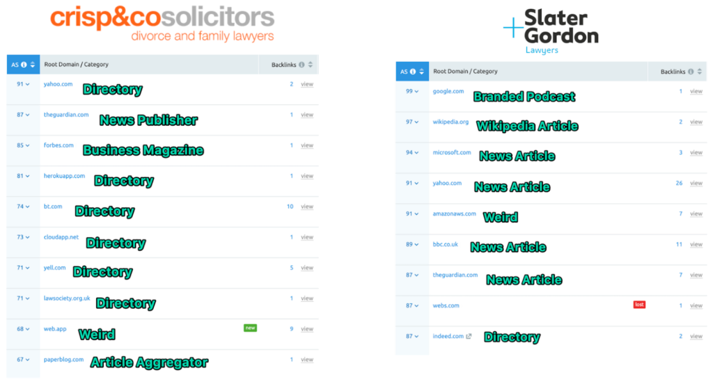 Competitor Analysis top 10 backlinks