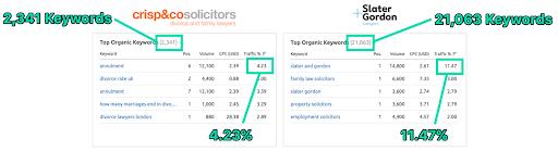 Competitor Analysis Report keyword rankings