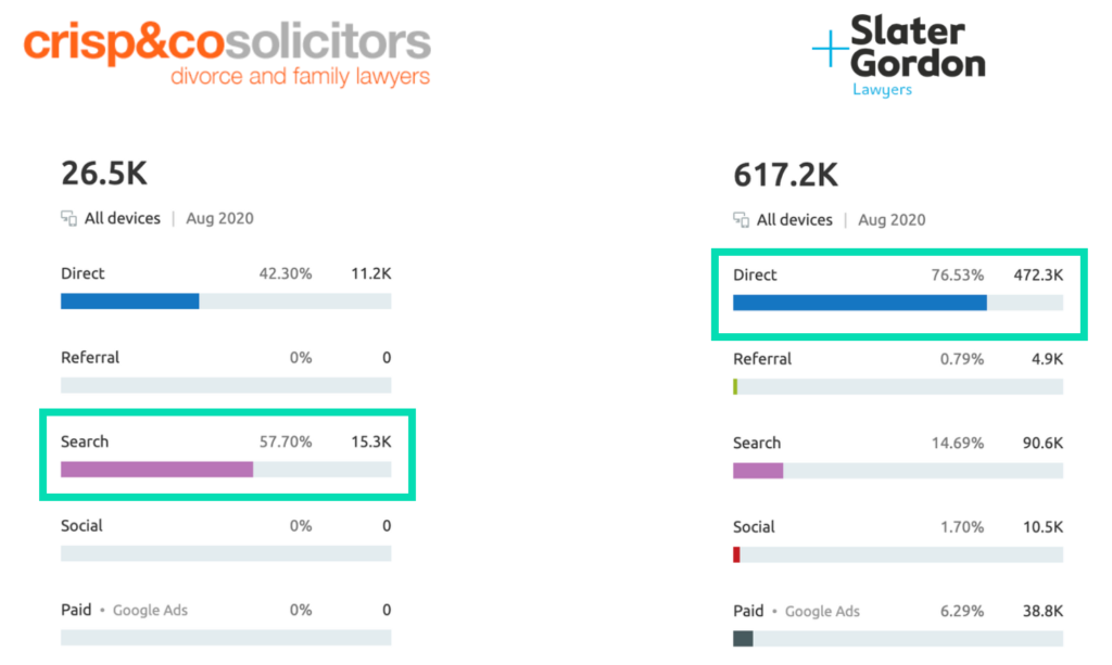 Competitor Analysis Report Traffic Sources