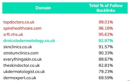 follow backlinks for top 10 dermatology manchester keyword