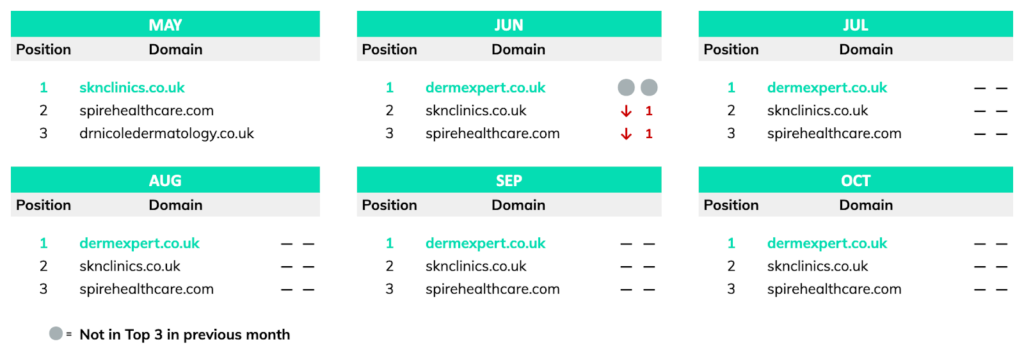 dermatology manchester competitor analysis report: top 3 positions for keyword: dermatologist manchester