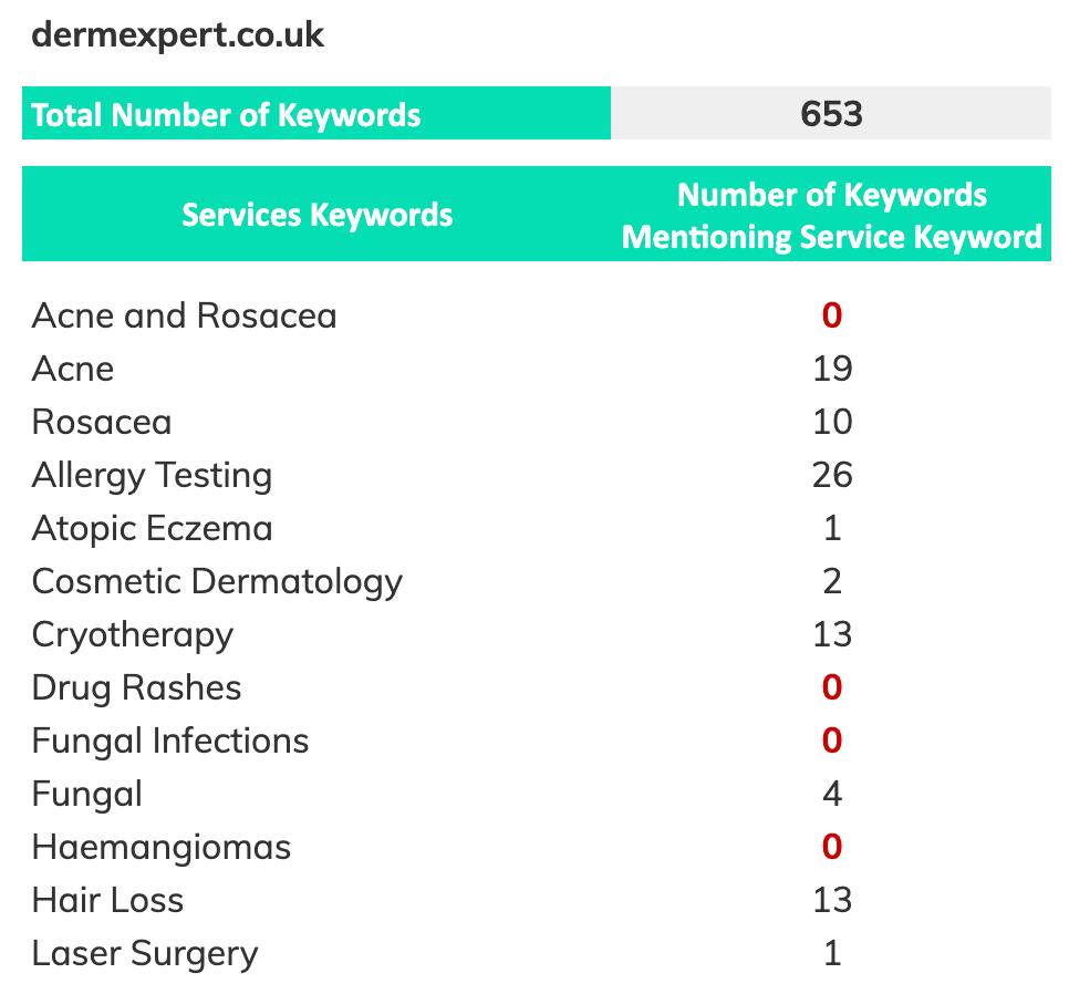 Derm Expert search keywords/service pages