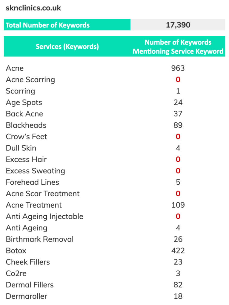 sk:n clinics correlation between search keywords and service pages