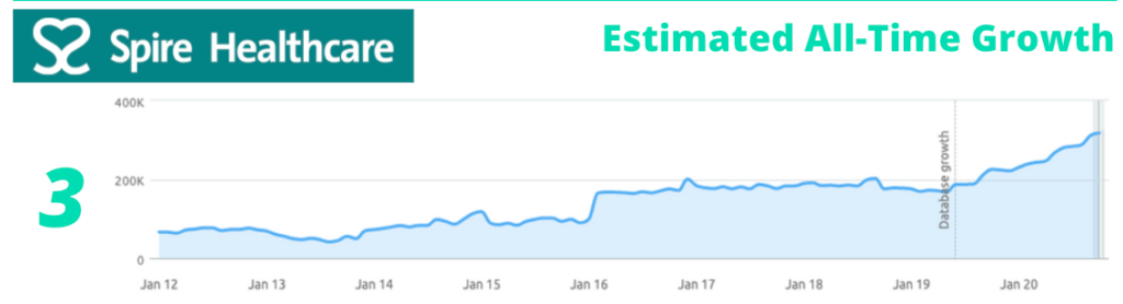Spire healthcare traffic growth