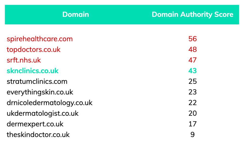 dermatology manchester domain authority scores