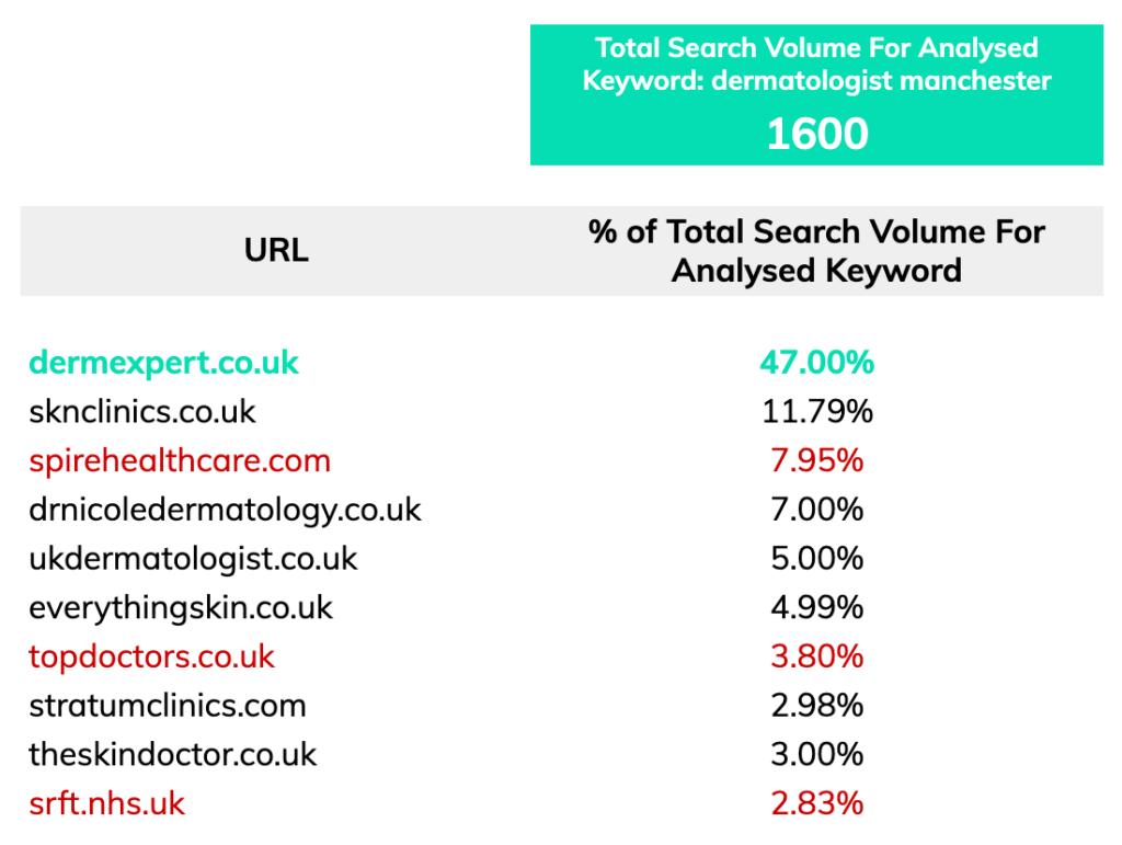 keyword search traffic dermatologist manchester