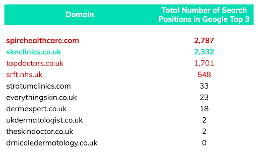 search position traffic for dermatology manchester keyword