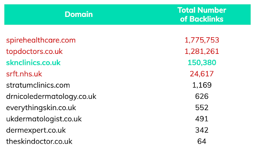 dermatology manchester top 10 competitors backlink totals