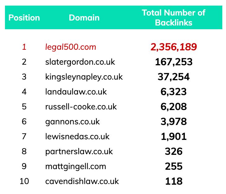 Number of backlinks for legal firms ranking for 'employment lawyers london'