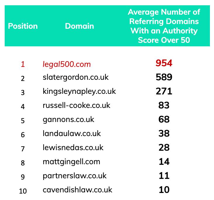 Authority score referring domains list