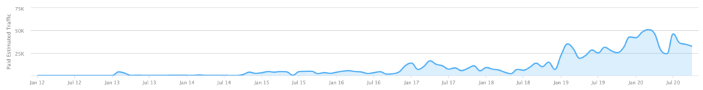 Slater and Gordon Lawyers Paid search growth over 5 years