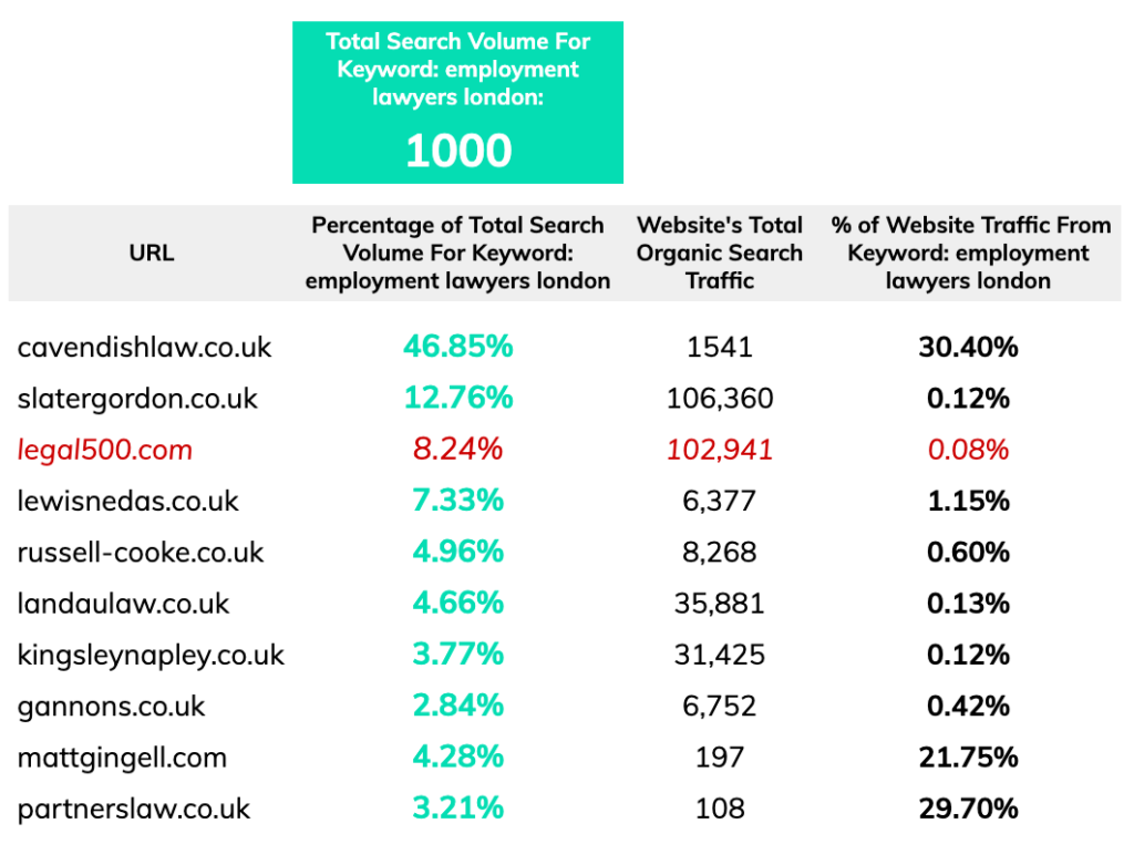 competitor analysis employment law Share of search traffic