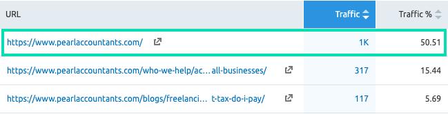 Pearl accountants website analysis website visits