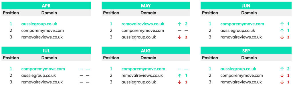 top 3 search positions removals london